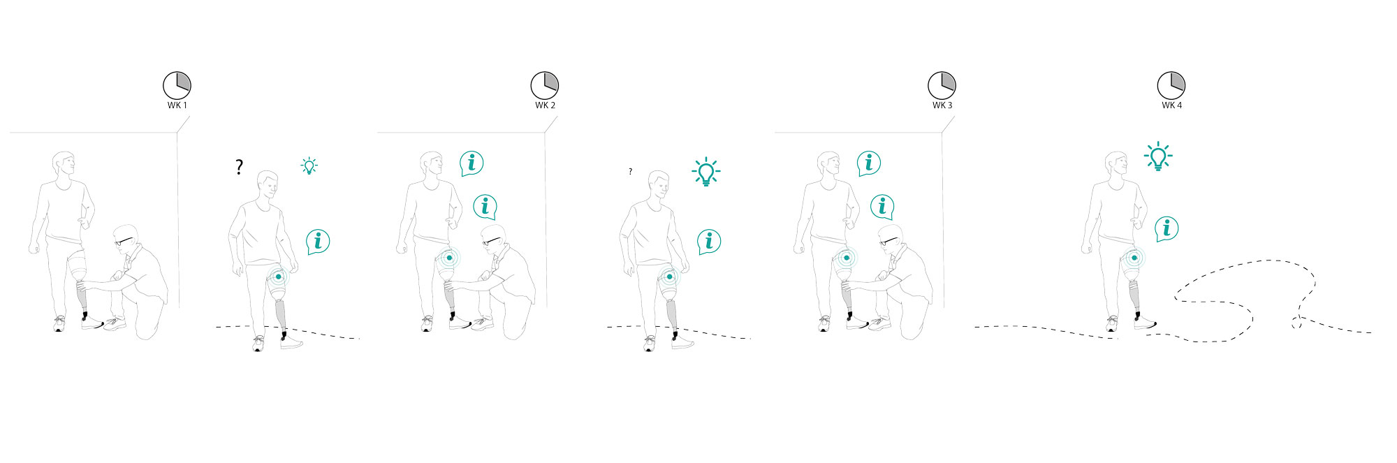 Visualisation of the process of learning to walk with a smart prosthesis.